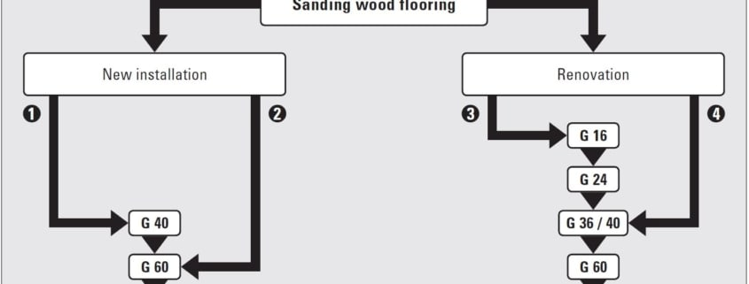 How to Sand Wood Floors Using the Lagler Method | Lagler North America Blog